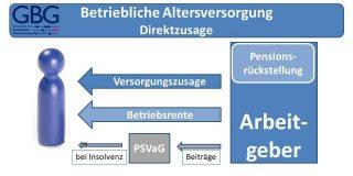 Betriebliche Altersversorgung - Direktzusage Pensionszusage Pensionsrückstellung