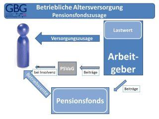 Betriebliche Altersversorgung - Pensionsfonds