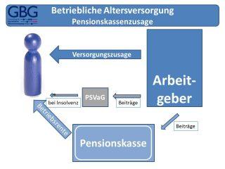 Betriebliche Altersversorgung - Pensionskasse