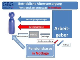 Betriebliche Altersversorgung - Pensionskasse in Notlage