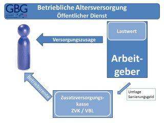 Betriebliche Altersversorgung - ZVK VBL Versorgung