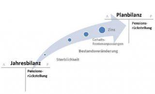 Planbilanzen A4
